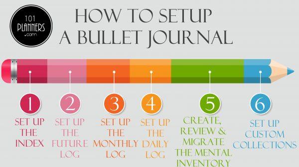 Bullet journal setup